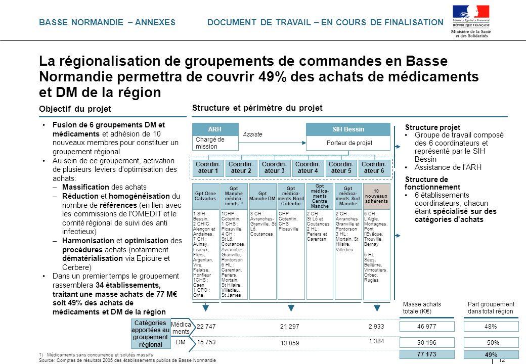 DOCUMENT DE TRAVAIL – EN COURS DE FINALISATION PAR-33382-002-04 12 La régionalisation de groupements de commandes en Basse Normandie permettra de couv
