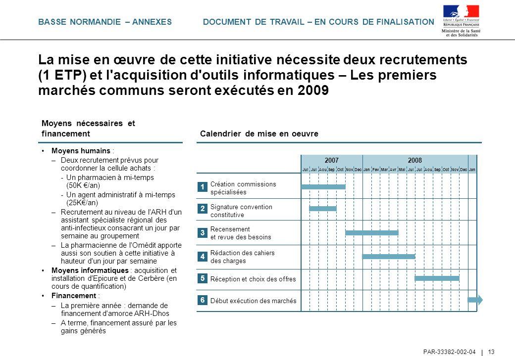 DOCUMENT DE TRAVAIL – EN COURS DE FINALISATION PAR-33382-002-04 13 Moyens humains : –Deux recrutement prévus pour coordonner la cellule achats : -Un p
