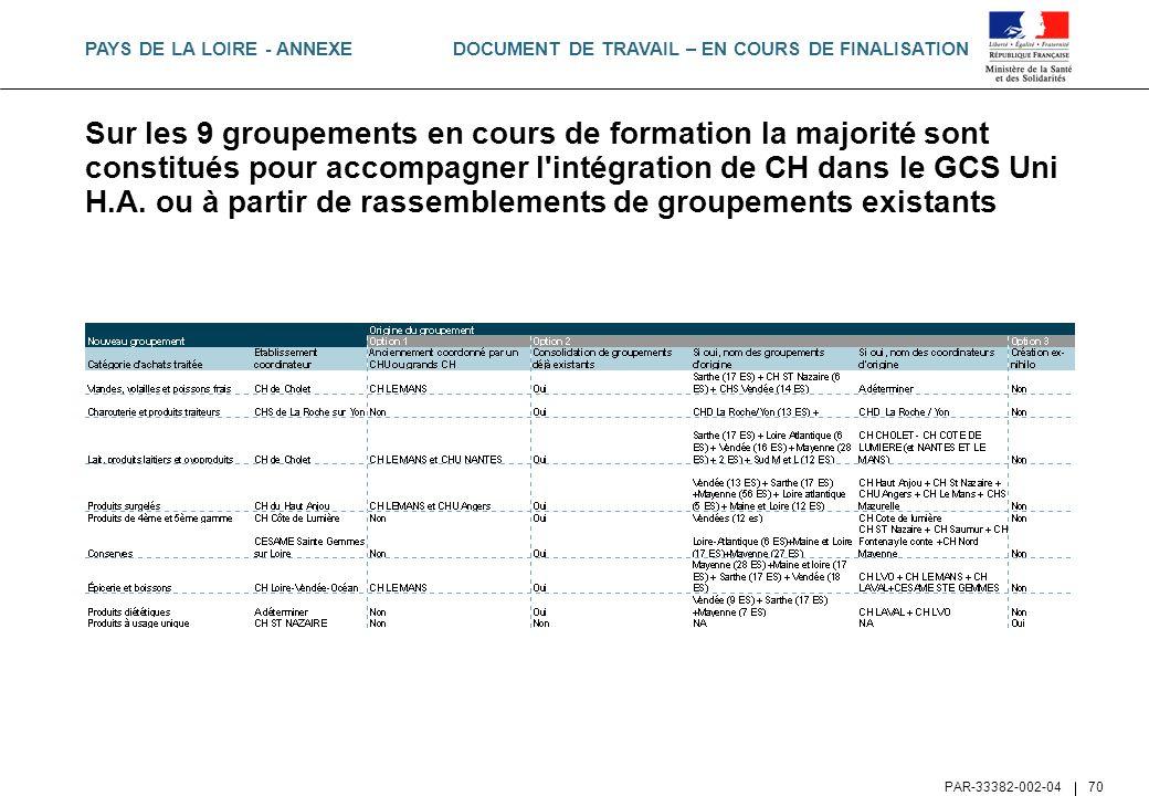 DOCUMENT DE TRAVAIL – EN COURS DE FINALISATION PAR-33382-002-04 70 Sur les 9 groupements en cours de formation la majorité sont constitués pour accomp