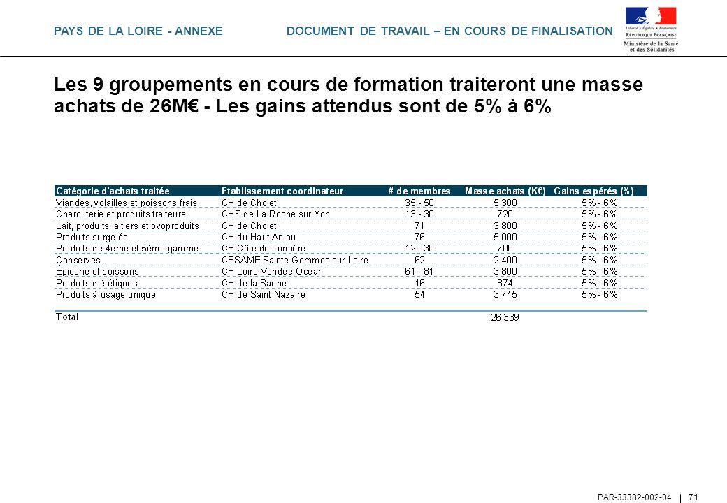DOCUMENT DE TRAVAIL – EN COURS DE FINALISATION PAR-33382-002-04 71 Les 9 groupements en cours de formation traiteront une masse achats de 26M - Les ga