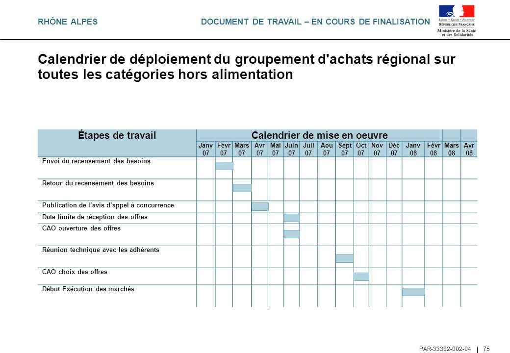 DOCUMENT DE TRAVAIL – EN COURS DE FINALISATION PAR-33382-002-04 75 Calendrier de déploiement du groupement d'achats régional sur toutes les catégories