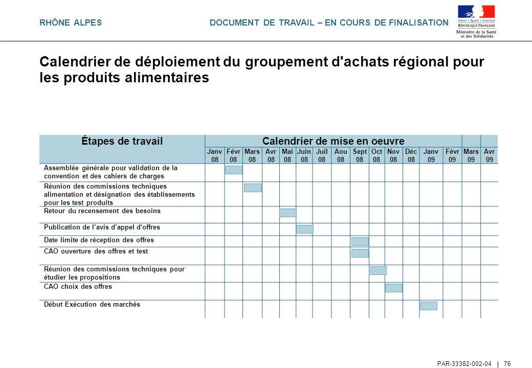 DOCUMENT DE TRAVAIL – EN COURS DE FINALISATION PAR-33382-002-04 76 Calendrier de déploiement du groupement d'achats régional pour les produits aliment
