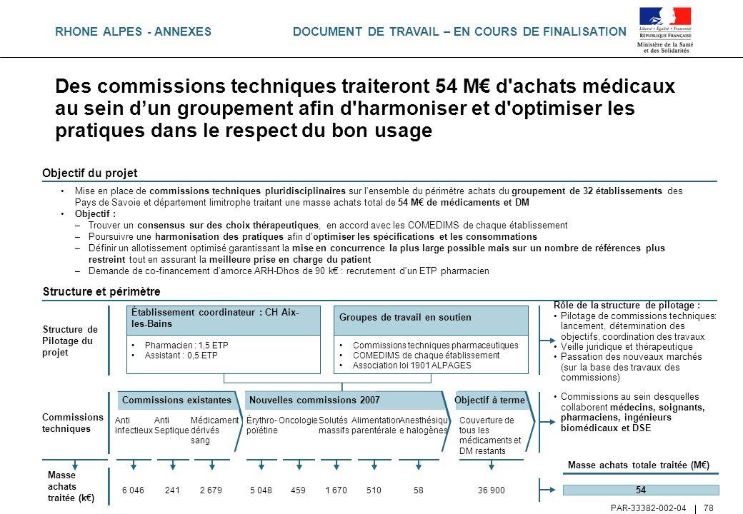 DOCUMENT DE TRAVAIL – EN COURS DE FINALISATION PAR-33382-002-04 78 Mise en place de commissions techniques pluridisciplinaires sur l'ensemble du périm