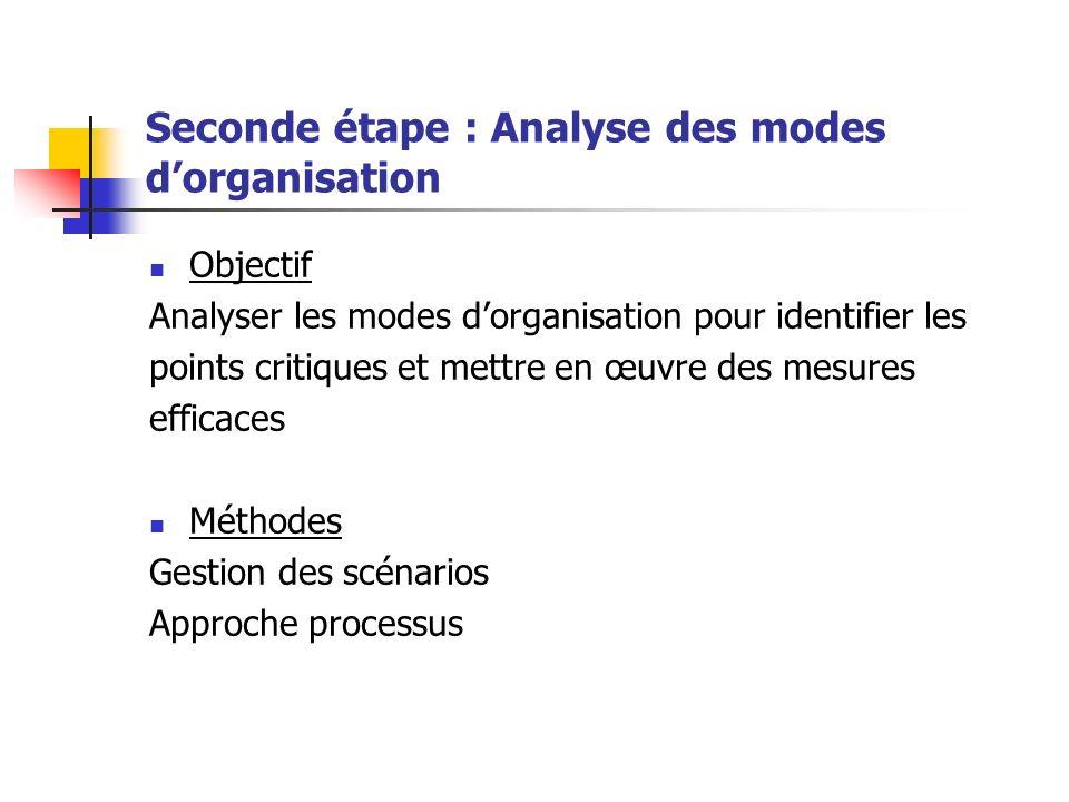 Seconde étape : Analyse des modes dorganisation Objectif Analyser les modes dorganisation pour identifier les points critiques et mettre en œuvre des