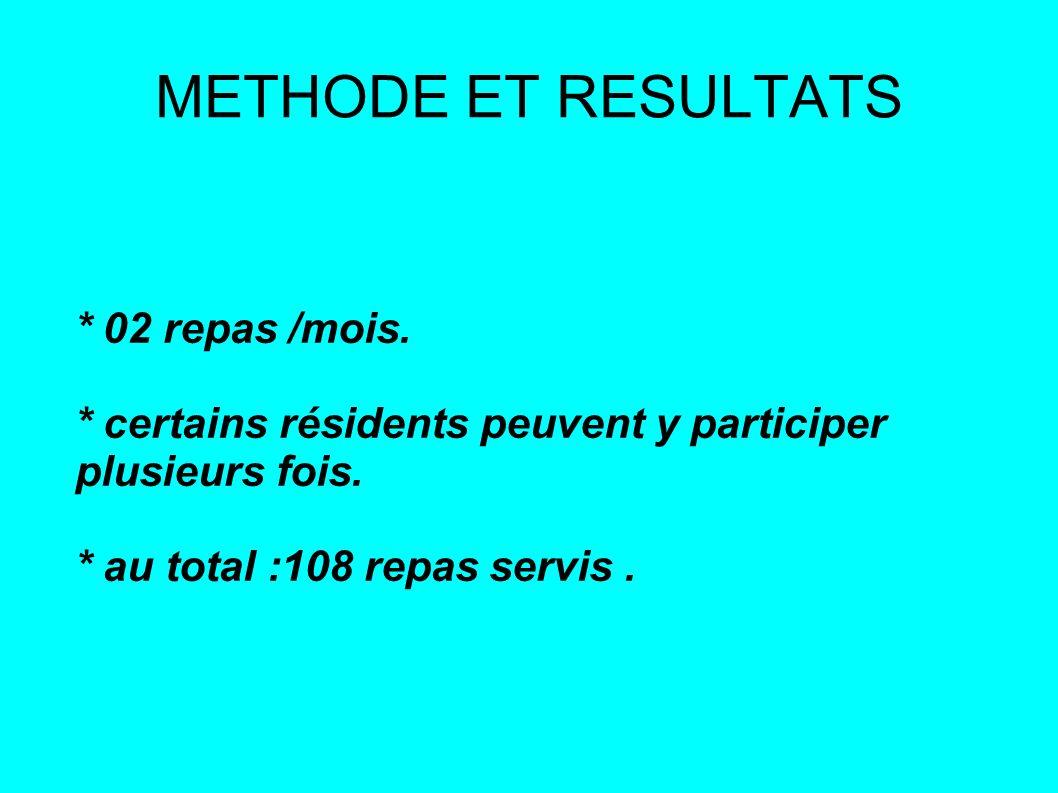 METHODE ET RESULTATS * 02 repas /mois. * certains résidents peuvent y participer plusieurs fois.