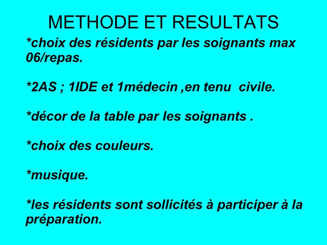METHODE ET RESULTATS *choix des résidents par les soignants max 06/repas.