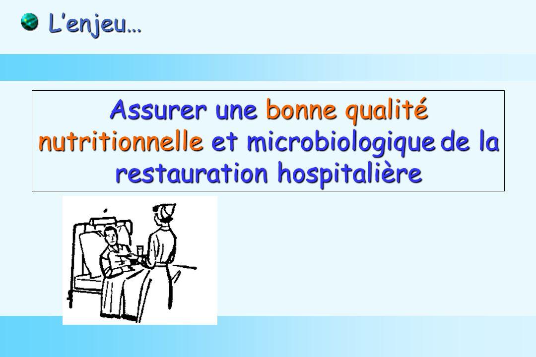 Assurer une bonne qualité nutritionnelle et microbiologiquede la restauration hospitalière Assurer une bonne qualité nutritionnelle et microbiologique de la restauration hospitalière Lenjeu… Lenjeu…