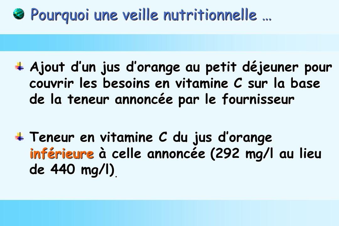 Ajout dun jus dorange au petit déjeuner pour couvrir les besoins en vitamine C sur la base de la teneur annoncée par le fournisseur Teneur en vitamine C du jus dorange inférieure à celle annoncée (292 mg/l au lieu de 440 mg/l).