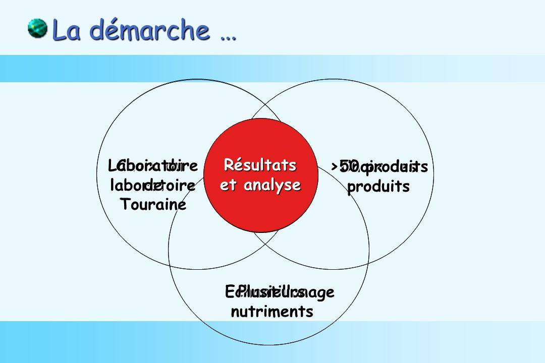 La démarche … Echantillonage Choix du laboratoire Choix des produits Résultats et analyse Plusieursnutriments LaboratoiredeTouraine >50 produits Résultats et analyse