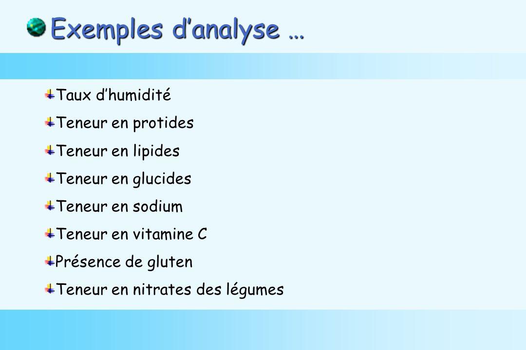 Taux dhumidité Teneur en protides Teneur en lipides Teneur en glucides Teneur en sodium Teneur en vitamine C Présence de gluten Teneur en nitrates des légumes Exemples danalyse …