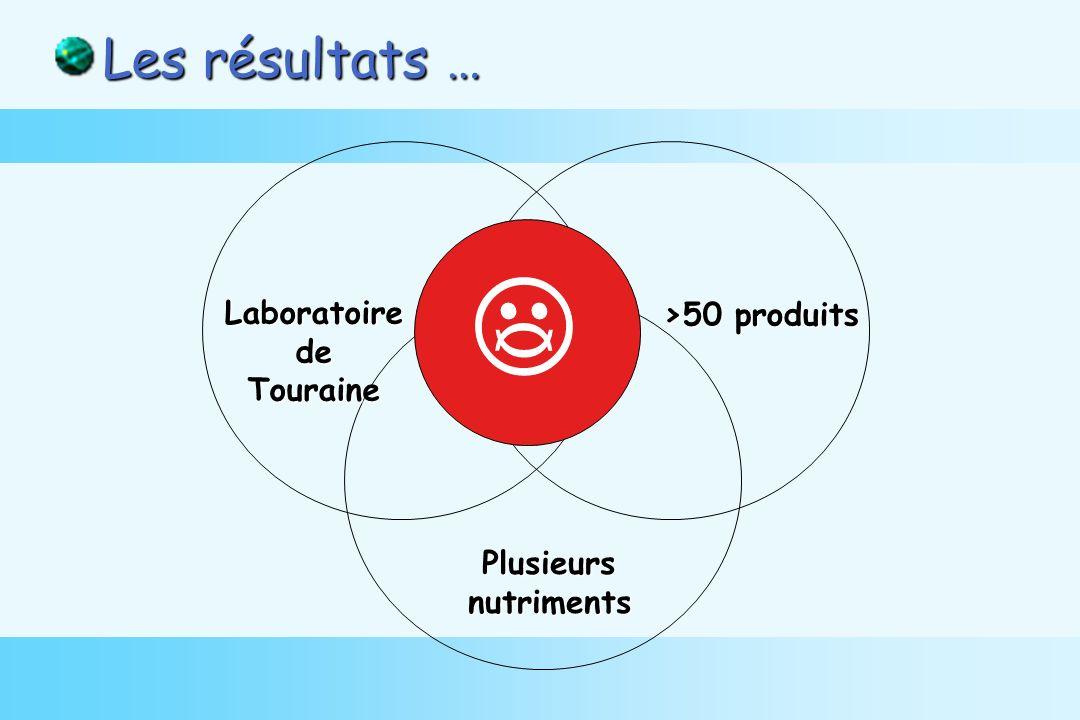 Les résultats … Plusieursnutriments LaboratoiredeTouraine >50 produits