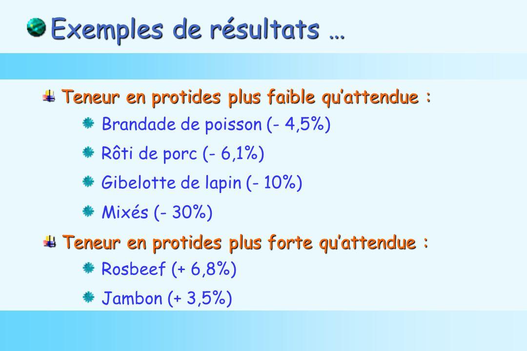 Brandade de poisson (- 4,5%) Rôti de porc (- 6,1%) Gibelotte de lapin (- 10%) Mixés (- 30%) Teneur en protides plus faible quattendue : Teneur en protides plus faible quattendue : Exemples de résultats … Teneur en protides plus forte quattendue : Teneur en protides plus forte quattendue : Rosbeef (+ 6,8%) Jambon (+ 3,5%)