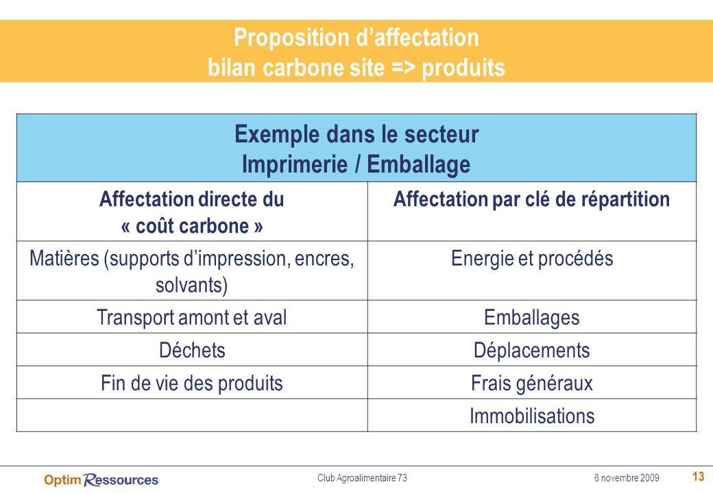 13 Proposition daffectation bilan carbone site => produits Exemple dans le secteur Imprimerie / Emballage Affectation directe du « coût carbone » Affe