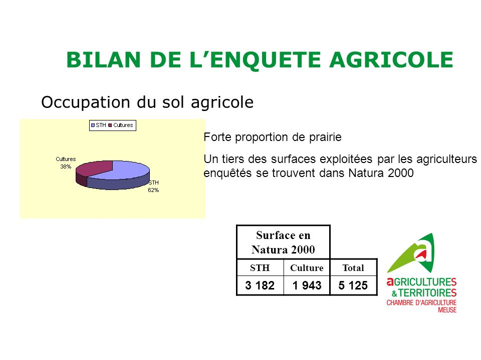 BILAN DE LENQUETE AGRICOLE Occupation du sol agricole Juin 2011 Forte proportion de prairie Un tiers des surfaces exploitées par les agriculteurs enquêtés se trouvent dans Natura 2000 Surface en Natura 2000 STHCultureTotal 3 1821 9435 125