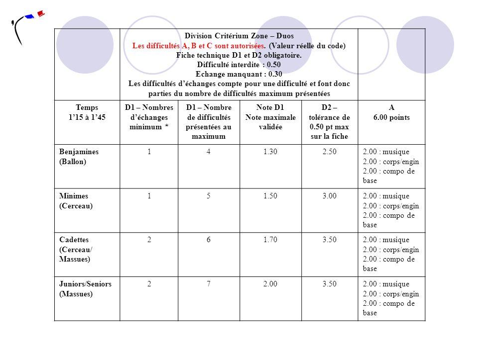 Division Critérium Zone – Duos Les difficultés A, B et C sont autorisées. (Valeur réelle du code) Fiche technique D1 et D2 obligatoire. Difficulté int