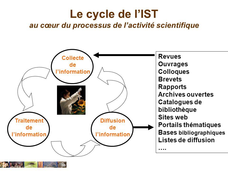 Le cycle de lIST au cœur du processus de lactivité scientifique Collecte de linformation Traitement de linformation Diffusion de linformation Revues O