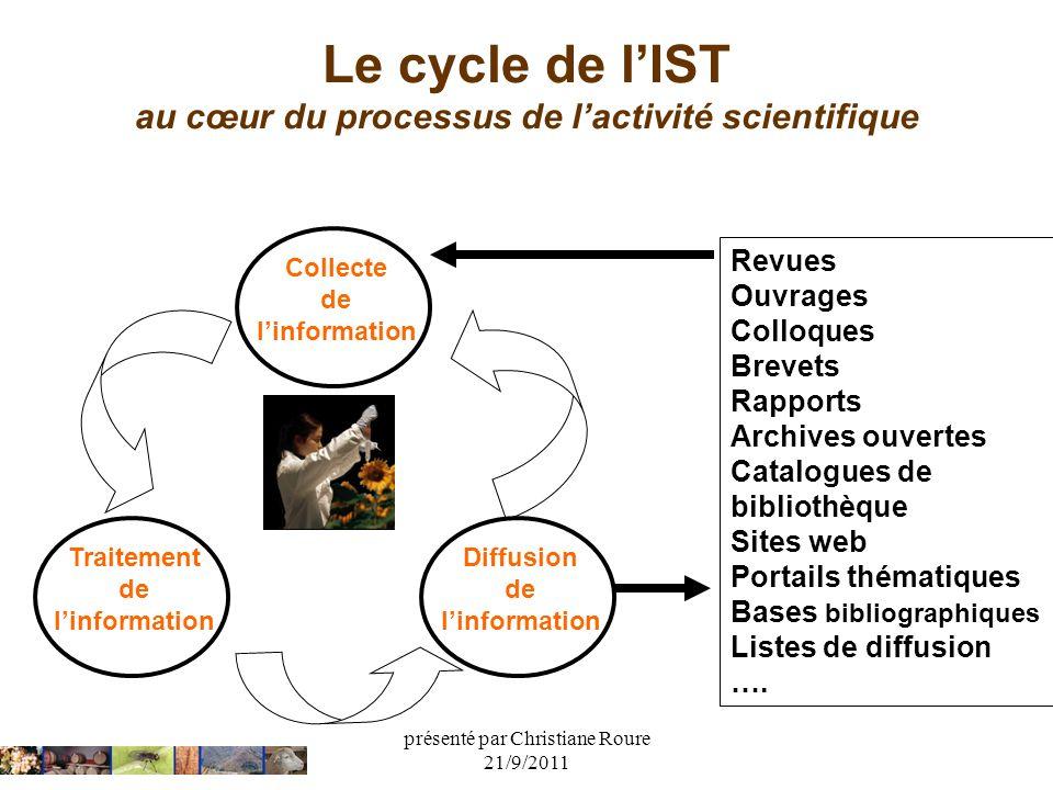 présenté par Christiane Roure 21/9/2011 Le cycle de lIST au cœur du processus de lactivité scientifique Collecte de linformation Traitement de linform