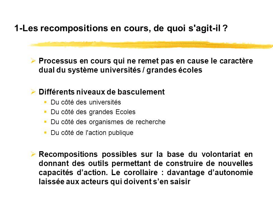 2.Quel impact pour les composantes du système denseignement supérieur et de recherche .