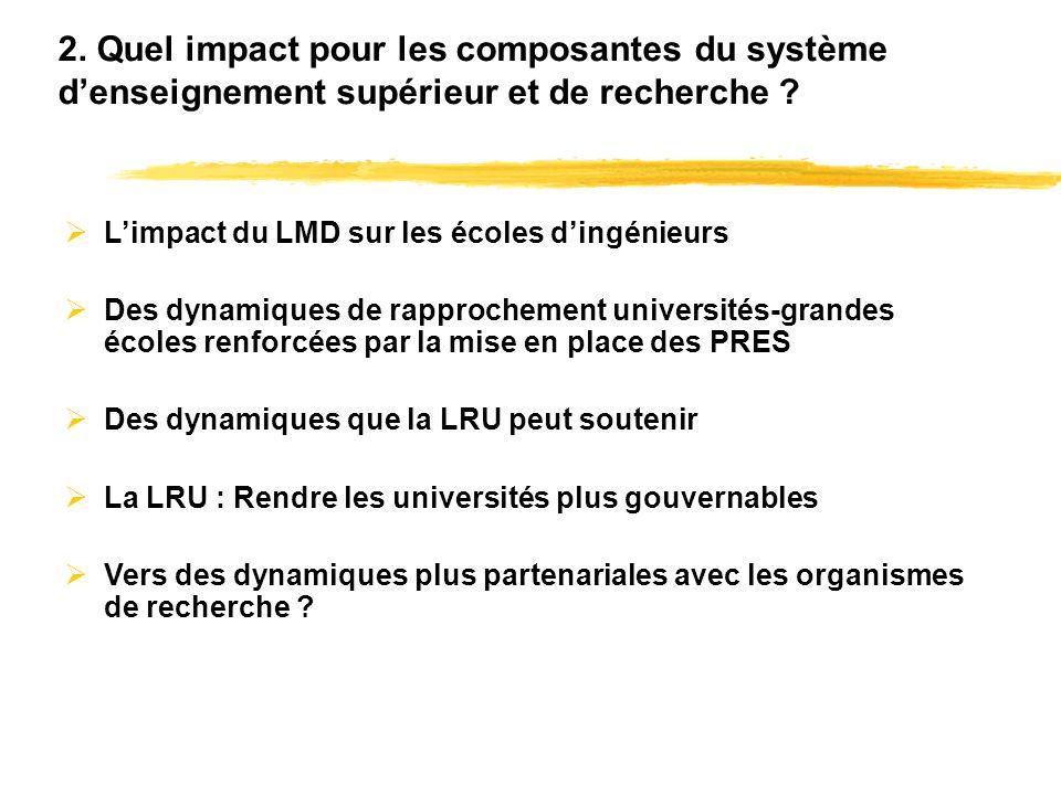 2. Quel impact pour les composantes du système denseignement supérieur et de recherche .