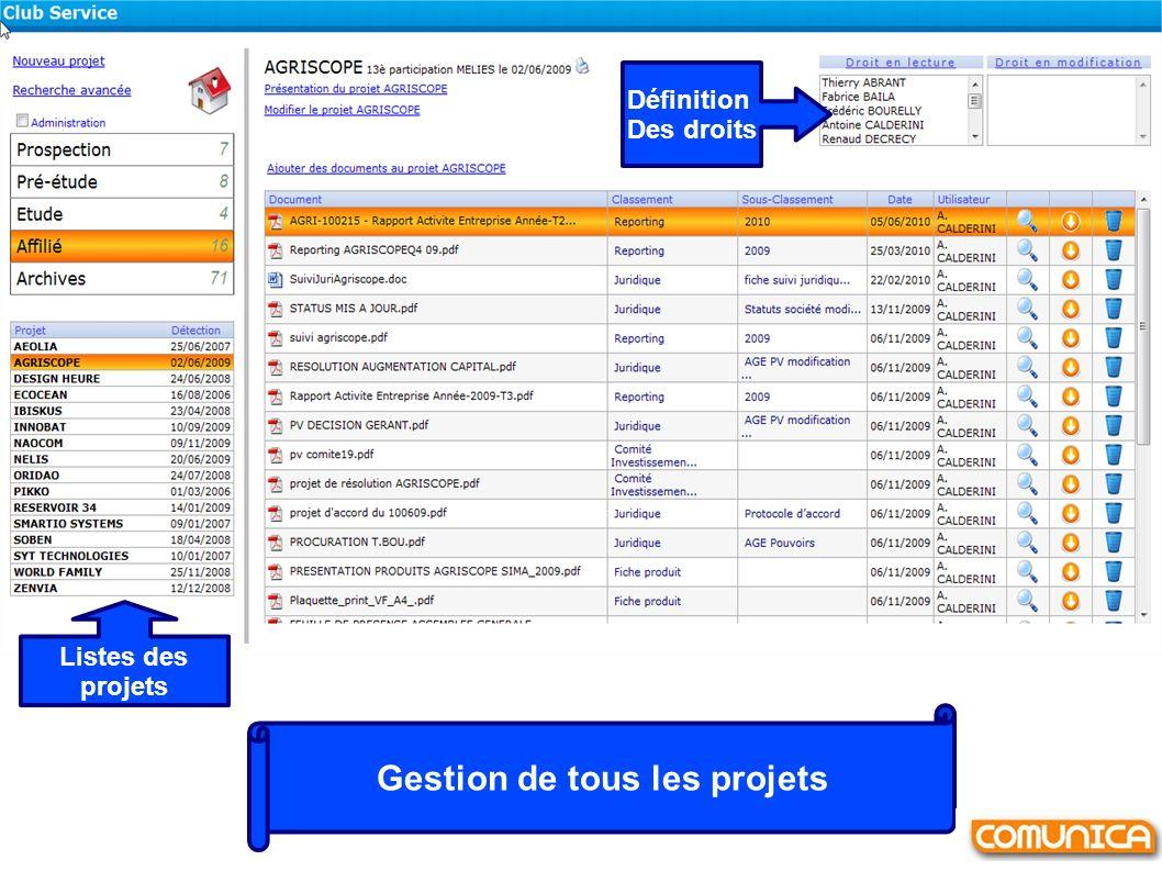 Gestion de tous les projets Listes des projets Définition Des droits