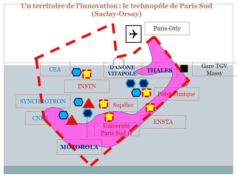 Un territoire de linnovation : le technopôle de Paris Sud (Saclay-Orsay) I – LES ATOUTS DU TERRITOIRE FAVORISANT L IMPLANTATION DU TECHNOPOLE II – MISE EN VALEUR ECONOMIQUE DU TERRITOIRE : LE TECHNOPÔLE PARIS SUD III – UN TECHNOPÔLE A FORTE INCRIPTION DANS L ESPACE Renforcement des liaisons entre les pôles urbans Développement de gare de Massy en plate-forme multimodal Mise en relation des acteurs et développement de l urbanisme à travers l Opération d intérêt national (OIN) décidé par l Etat depuis 2009