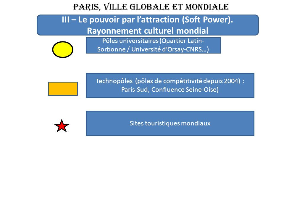 PARIS, VILLE GLOBALE ET MONDIALE Pôles universitaires (Quartier Latin- Sorbonne / Université dOrsay-CNRS…) III – Le pouvoir par lattraction (Soft Power).