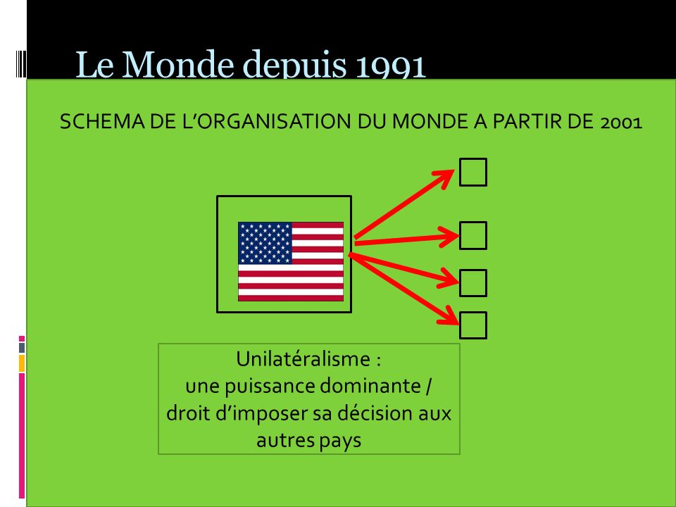 Le Monde depuis 1991 SCHEMA DE LORGANISATION DU MONDE A PARTIR DE 2001 Unilatéralisme : une puissance dominante / droit dimposer sa décision aux autre