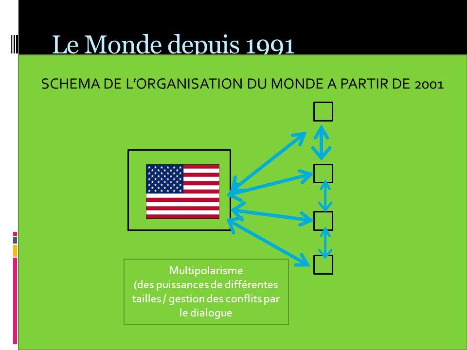 Le Monde depuis 1991 SCHEMA DE LORGANISATION DU MONDE A PARTIR DE 2001 Multipolarisme (des puissances de différentes tailles / gestion des conflits pa
