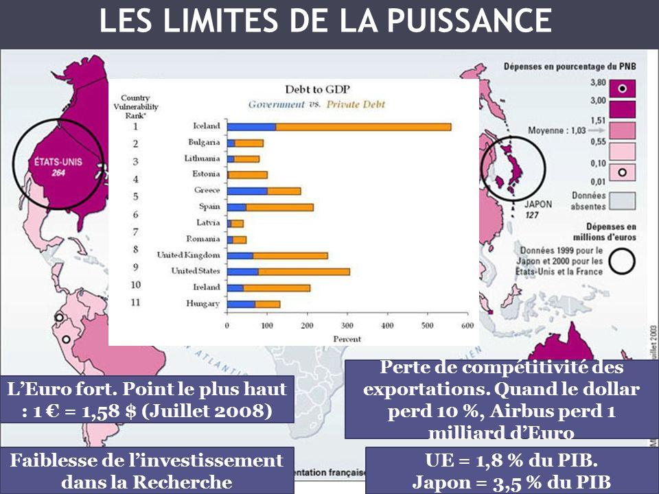 LES LIMITES DE LA PUISSANCE Faiblesse de linvestissement dans la Recherche UE = 1,8 % du PIB. Japon = 3,5 % du PIB LEuro fort. Point le plus haut : 1