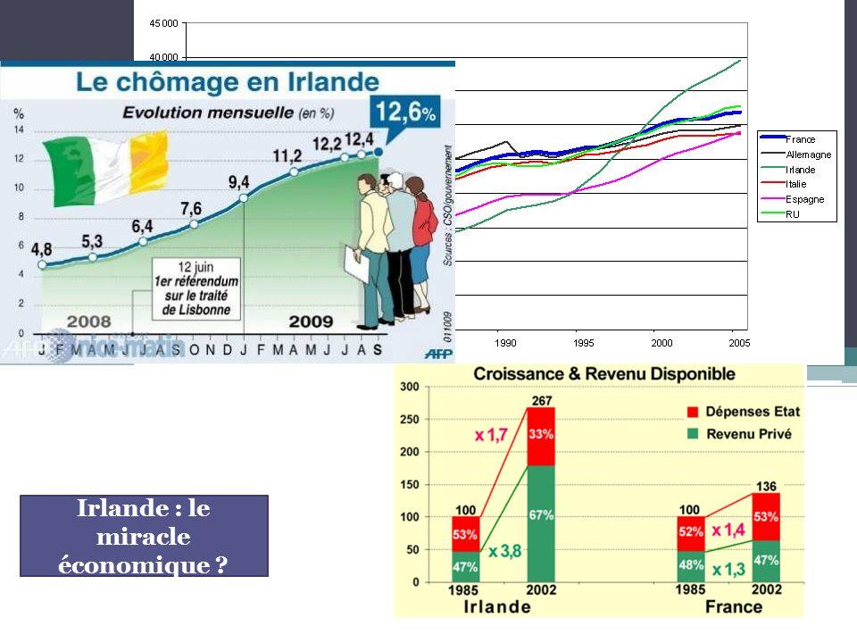 Irlande : le miracle économique ?
