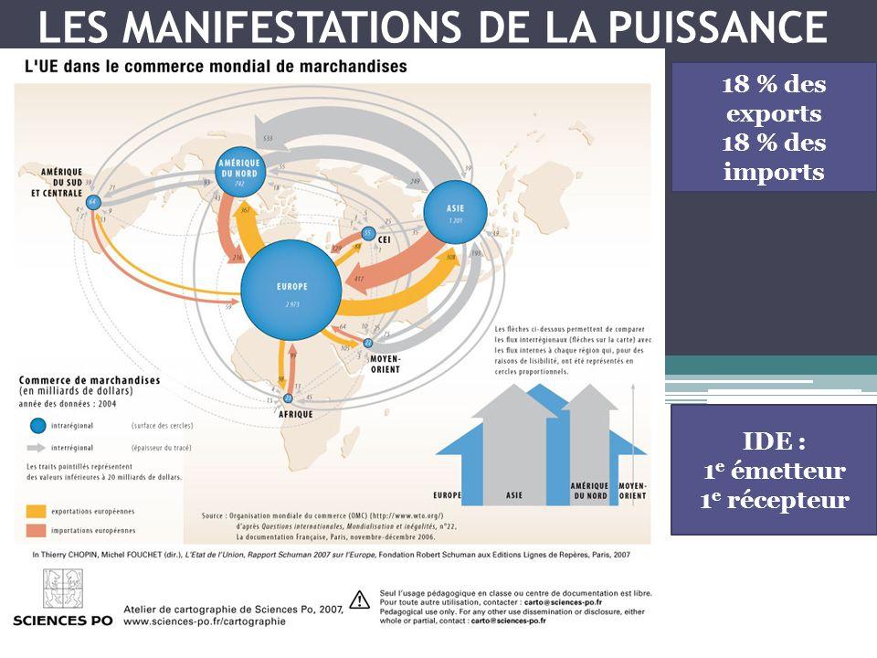 LES MANIFESTATIONS DE LA PUISSANCE 18 % des exports 18 % des imports IDE : 1 e émetteur 1 e récepteur