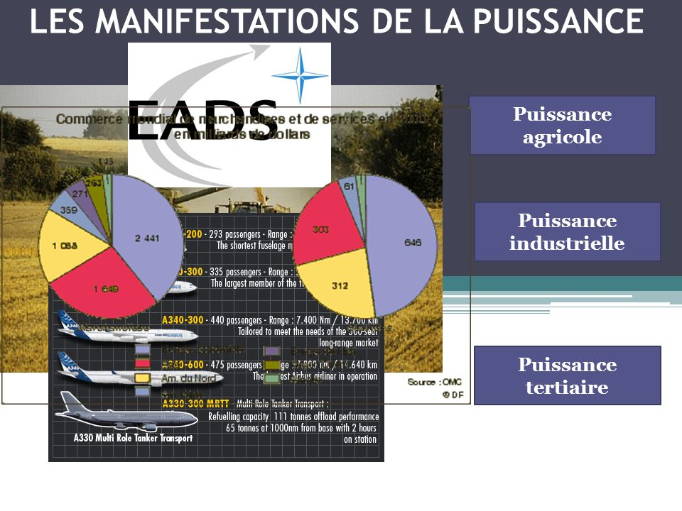 LES MANIFESTATIONS DE LA PUISSANCE Puissance agricole Puissance industrielle Puissance tertiaire