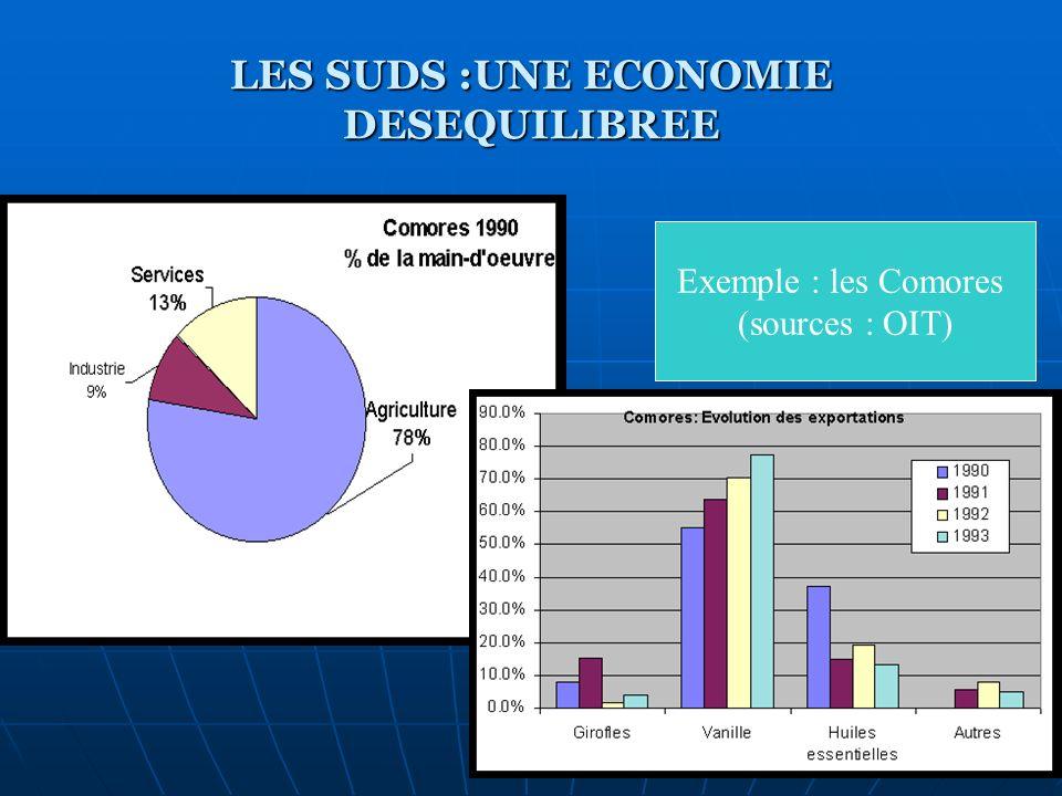 LES SUDS :UNE ECONOMIE DESEQUILIBREE Exemple : les Comores (sources : OIT)