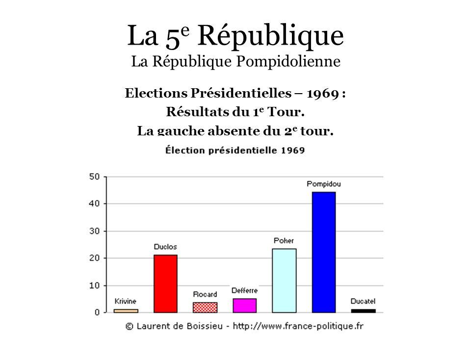 La 5 e République La République Pompidolienne Elections Présidentielles – 1969 : Résultats du 1 e Tour. La gauche absente du 2 e tour.