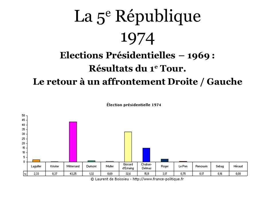 La 5 e République 1974 Elections Présidentielles – 1969 : Résultats du 1 e Tour. Le retour à un affrontement Droite / Gauche