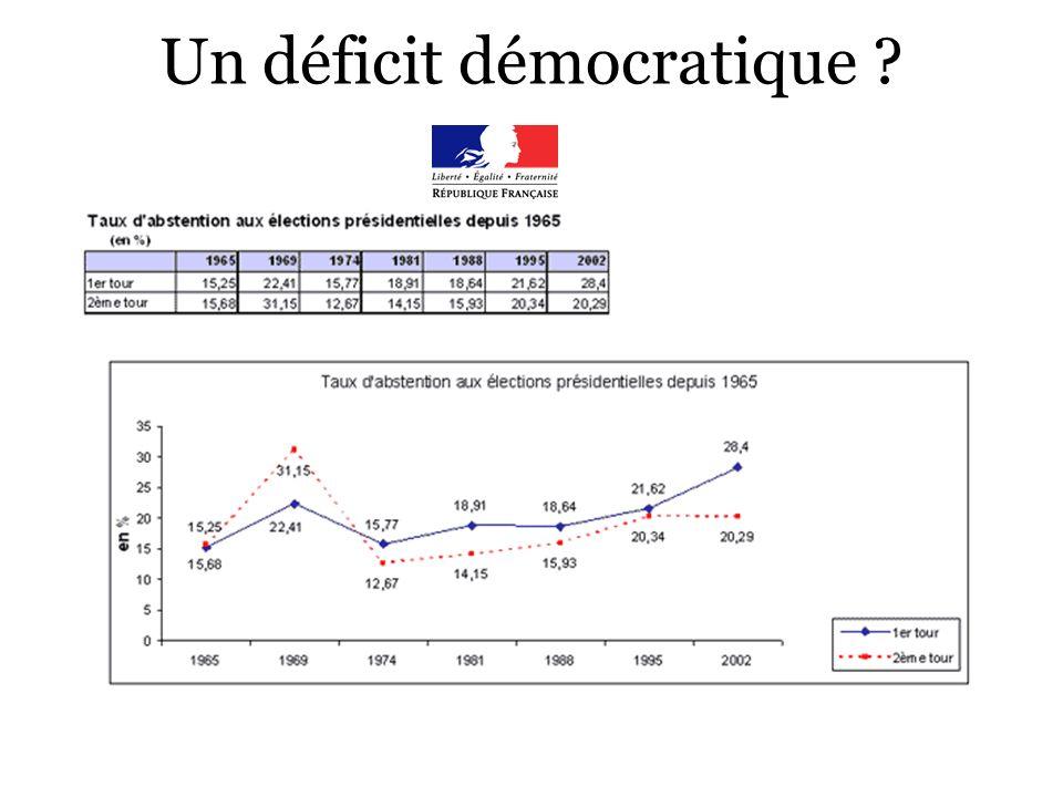 Un déficit démocratique ?