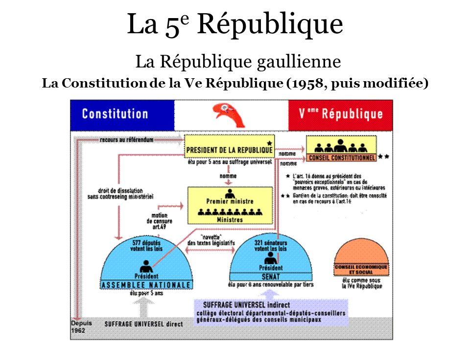 La 5 e République La République gaullienne La Constitution de la Ve République (1958, puis modifiée)