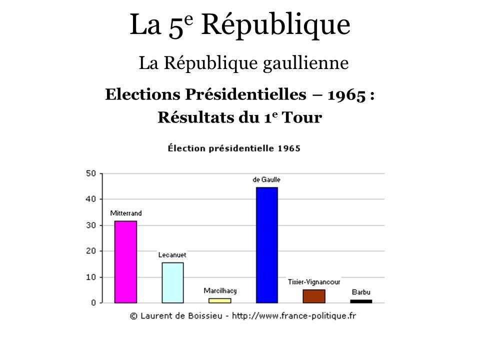 La 5 e République La République gaullienne Elections Présidentielles – 1965 : Résultats du 1 e Tour