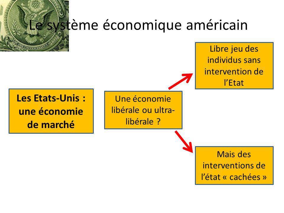 Les Etats-Unis : une économie de marché Une économie libérale ou ultra- libérale ? Libre jeu des individus sans intervention de lEtat Mais des interve