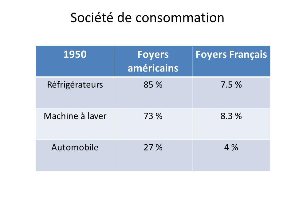 Société de consommation 1950Foyers américains Foyers Français Réfrigérateurs85 %7.5 % Machine à laver73 %8.3 % Automobile27 %4 %