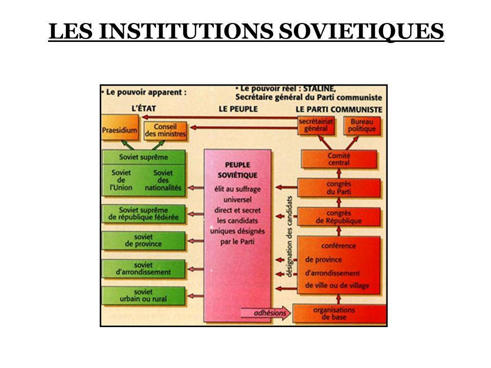 LES INSTITUTIONS SOVIETIQUES
