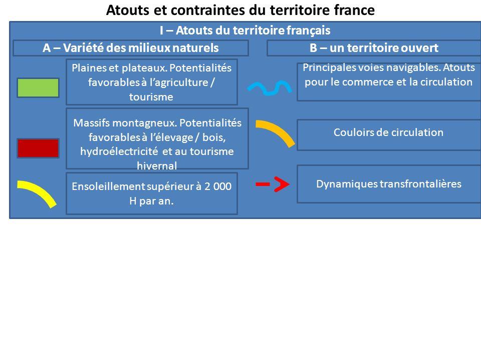 Atouts et contraintes du territoire france I – Atouts du territoire français Plaines et plateaux. Potentialités favorables à lagriculture / tourisme M