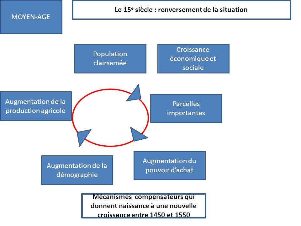 Le 15 e siècle : renversement de la situation MOYEN-AGE Mécanismes compensateurs qui donnent naissance à une nouvelle croissance entre 1450 et 1550 Po