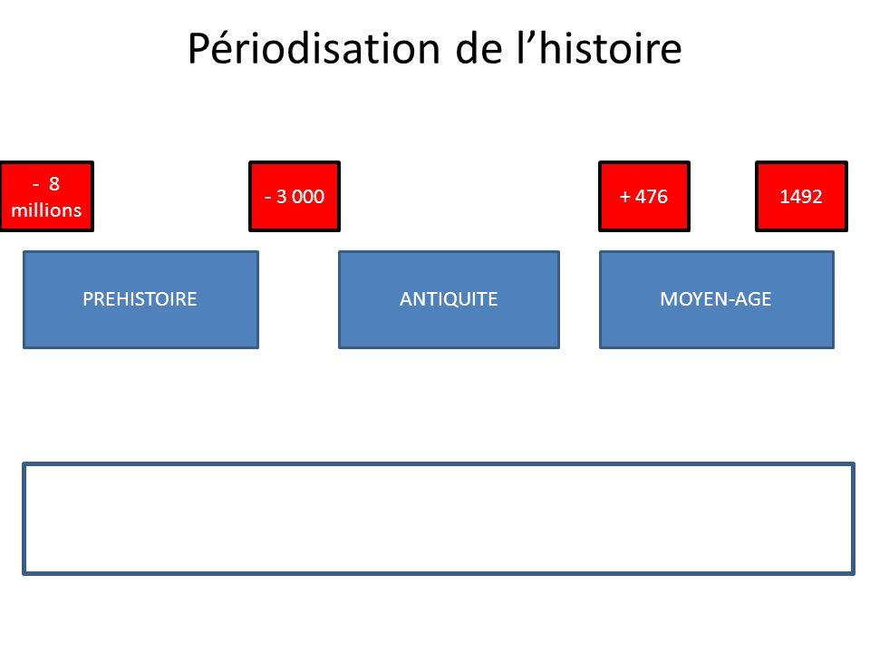 Périodisation de lhistoire PREHISTOIREANTIQUITEMOYEN-AGE - 3 000 - 8 millions + 4761492
