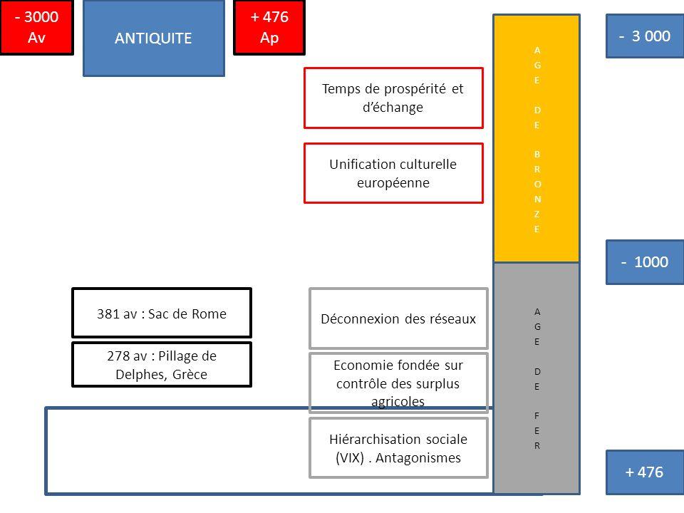 ANTIQUITE + 476 Ap - 3000 Av - 3 000 - 1000 + 476 Temps de prospérité et déchange Unification culturelle européenne Hiérarchisation sociale (VIX). Ant