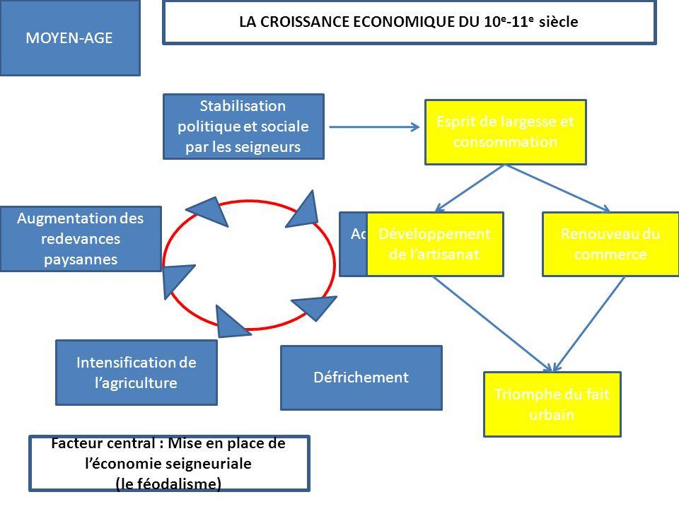LA CROISSANCE ECONOMIQUE DU 10 e -11 e siècle MOYEN-AGE Facteur central : Mise en place de léconomie seigneuriale (le féodalisme) Stabilisation politi