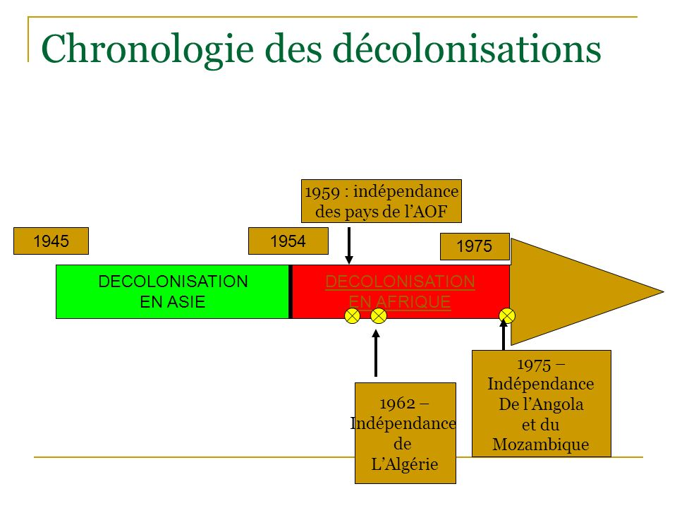 19451954 1975 DECOLONISATION EN ASIE DECOLONISATION EN AFRIQUE 1962 – Indépendance de LAlgérie 1959 : indépendance des pays de lAOF 1975 – Indépendanc