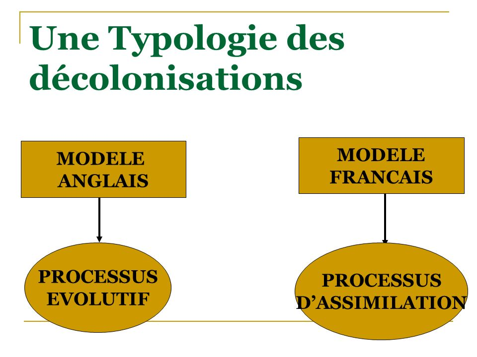 Une Typologie des décolonisations MODELE ANGLAIS MODELE FRANCAIS PROCESSUS EVOLUTIF PROCESSUS DASSIMILATION