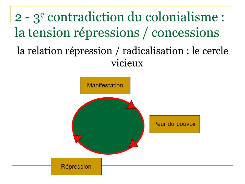2 - 3 e contradiction du colonialisme : la tension répressions / concessions la relation répression / radicalisation : le cercle vicieux Manifestation