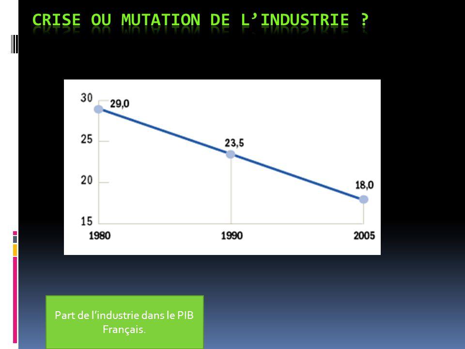 Part de lindustrie dans le PIB Français.